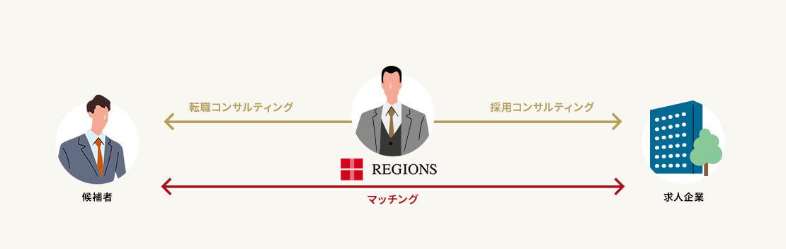 リージョンズ・候補者・企業のマッチングサービス図