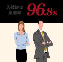 入社後の定着率96.8%